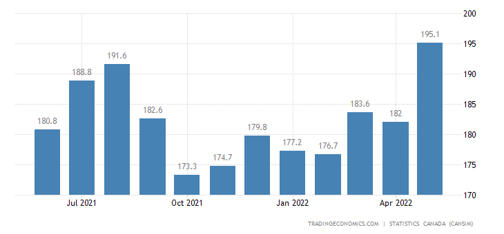 Canada Exports of (bop) - Non-metallic Mineral Products