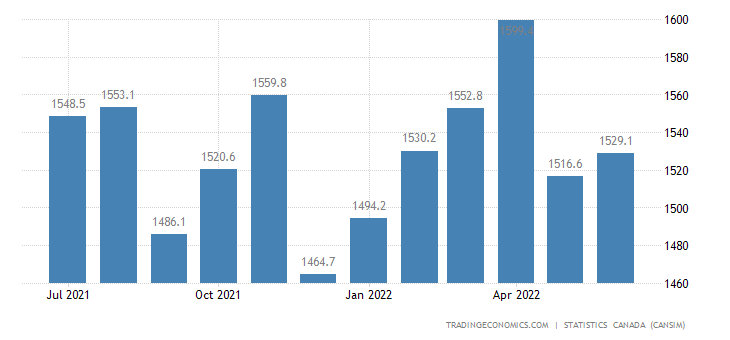 Canada Exports of (bop) - Plastic and Rubber Products