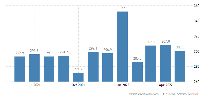 Canada Exports of (bop) - Special Transactions Trade
