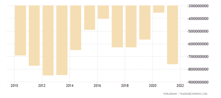 canada external balance on goods and services constant lcu wb data