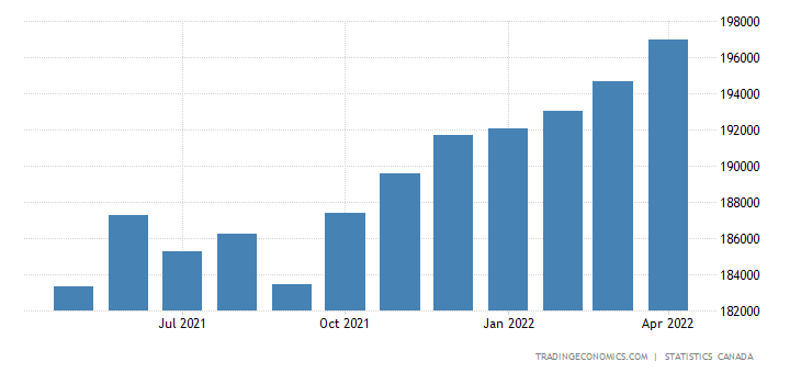 Canada GDP From Manufacturing