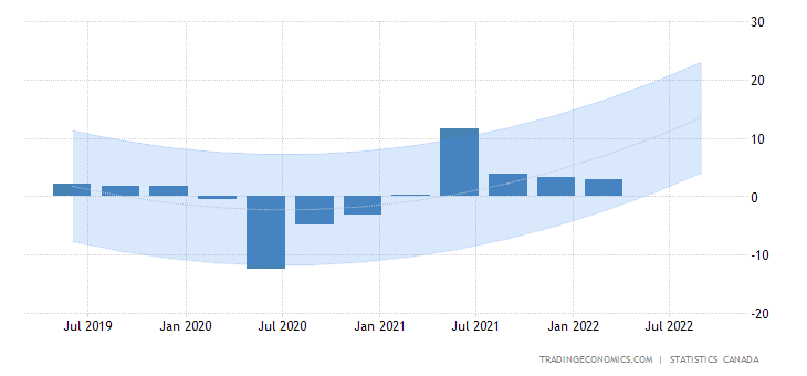 an analysis of the output or gdp of canada (% share of gdp) source: eurostat (nama_10_gdp) gross domestic product an analysis of output by activity over time can be facilitated by using a volume.