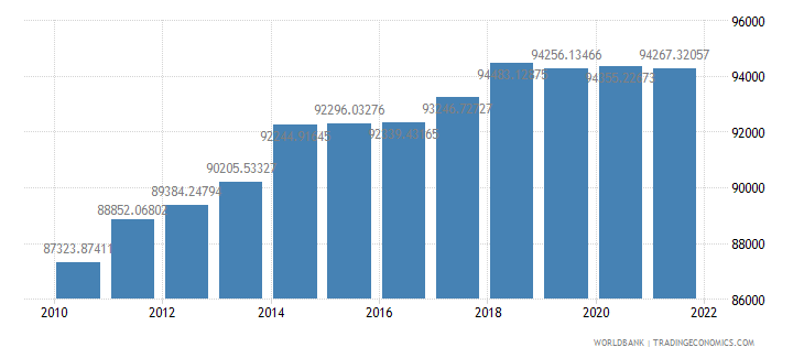 canada gdp per person employed constant 1990 ppp dollar wb data