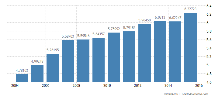 canada gdp per unit of energy use constant 2005 ppp dollar per kg of oil equivalent wb data