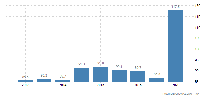 Canada Government Debt to GDP