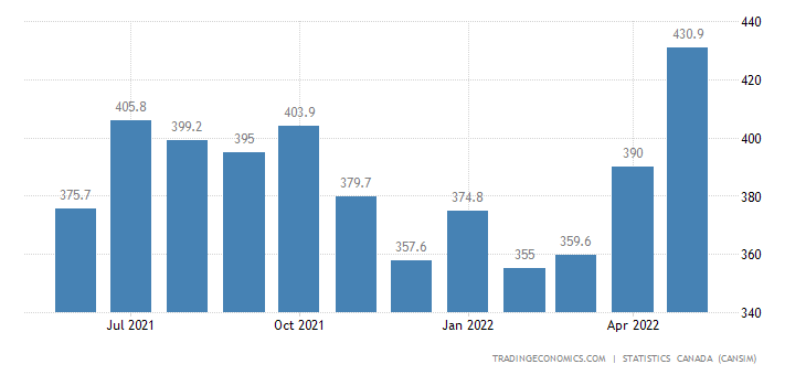 Canada Imports of (bop) - Agricultural, Lawn&garden Mach
