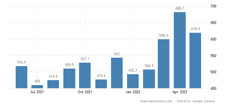 Canada Imports of (bop) - Appliances