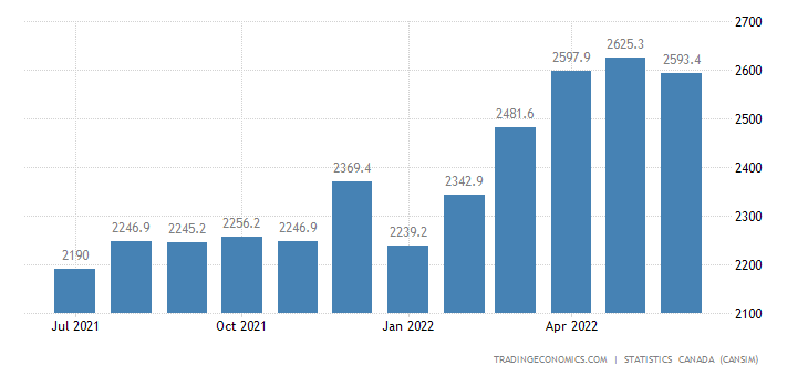 Canada Imports of (bop) - Building and Packaging Materia