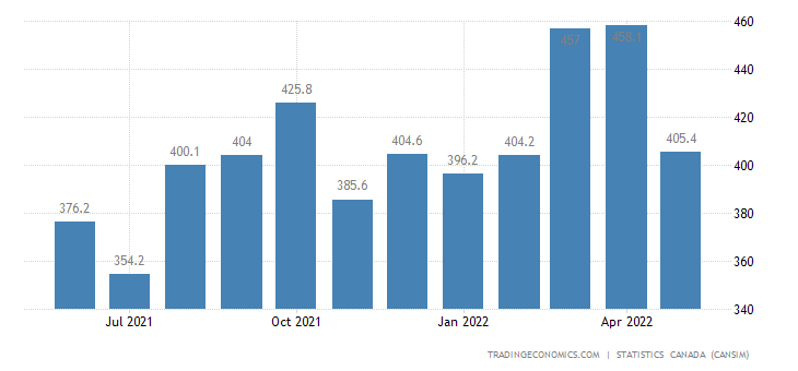 Canada Imports of (bop) - Carpets, Textile Furnishings&t