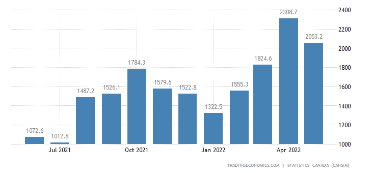 Canada Imports of (bop) - Clothing, Footwear and Accesso