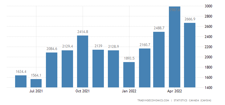 Canada Imports of (bop) - Clothing, Footwear and Textile
