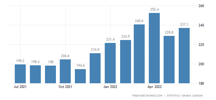 Canada Imports of (bop) - Commercial and Service Industr