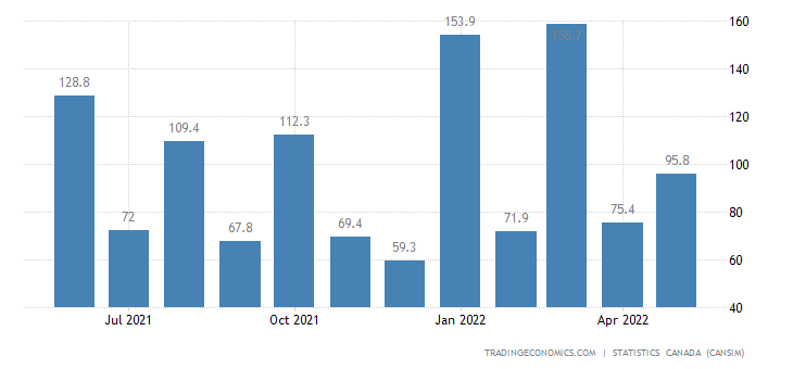 Canada Imports of (bop) - Copper Ores and Concentrates