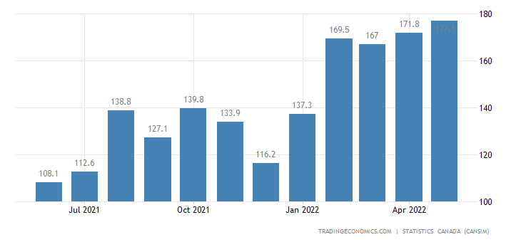 Canada Imports of (bop) - Dyes and Pigments, Petrochemic