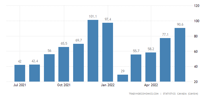 Canada Imports of (bop) - Electricity