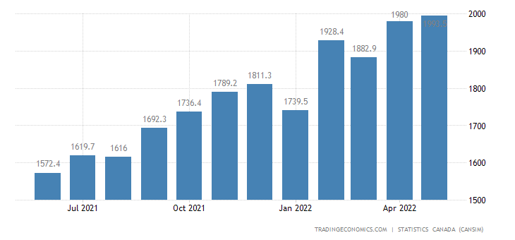 Canada Imports of (bop) - Farm and Fishing Products