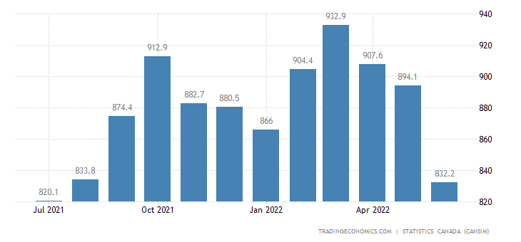 Canada Imports of (bop) - Fruits, Nuts and Vegetables