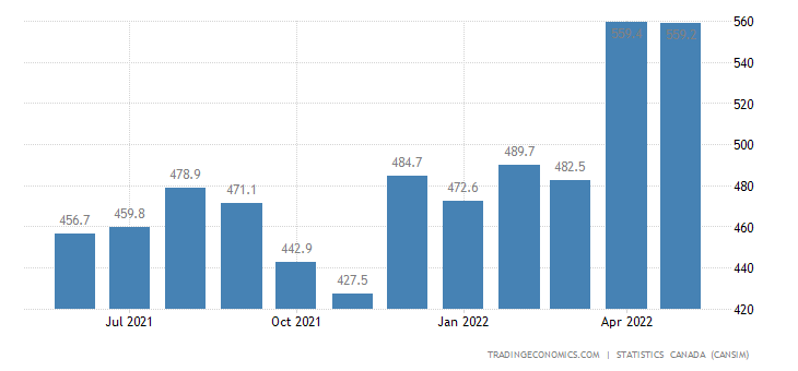 Canada Imports of (bop) - Heating, Cooling and Air Purif