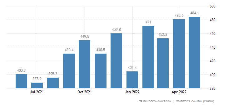 Canada Imports of (bop) - Meat Products
