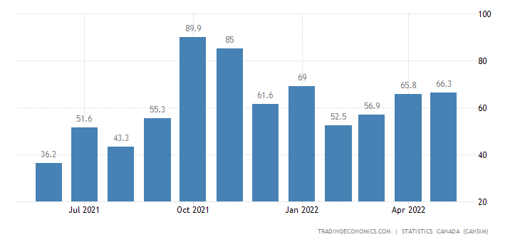 Canada Imports of (bop) - Natural Gas Liquids and Relate