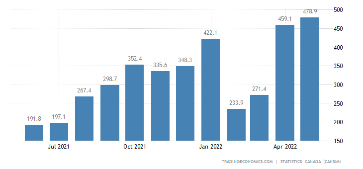 Canada Imports of (bop) - Natural Gas