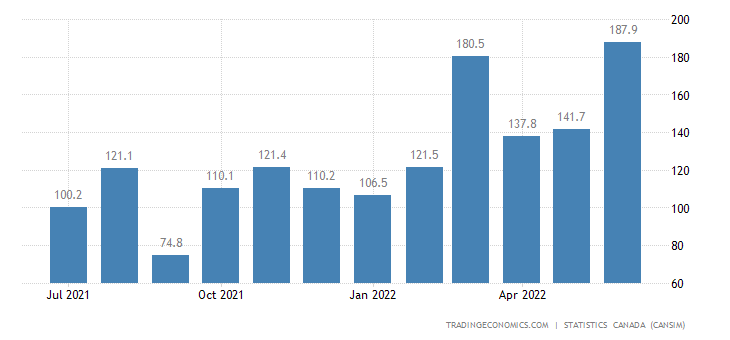 Canada Imports of (bop) - Nickel Ores and Concentrates