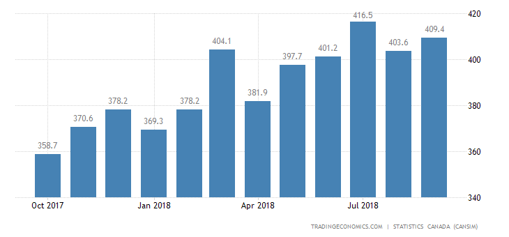 Canada Imports of (bop) - Packaging Materials and Contai