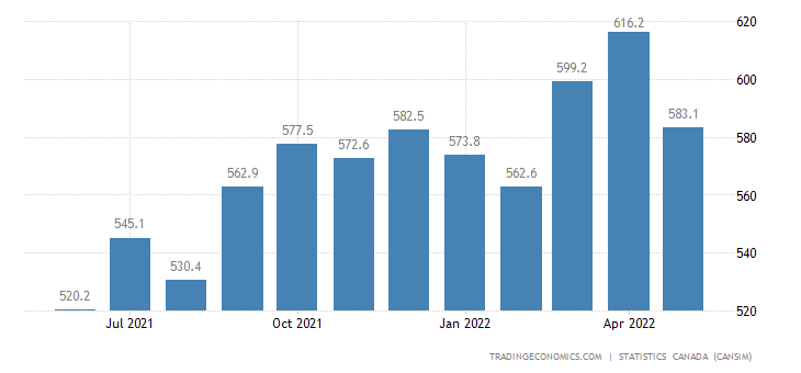 Canada Imports of (bop) - Paper and Published Products