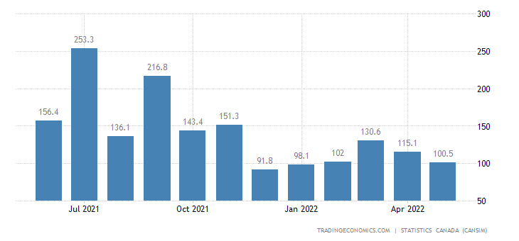Canada Imports of (bop) - Parts of Railway Rolling Stock