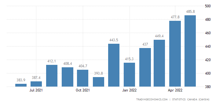 Canada Imports of (bop) - Plastic&rubber Basic Products