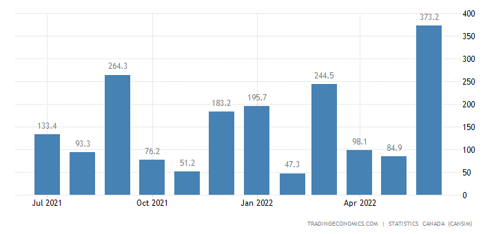 Canada Imports of (bop) - Ships, Locomotives, Railway Ro