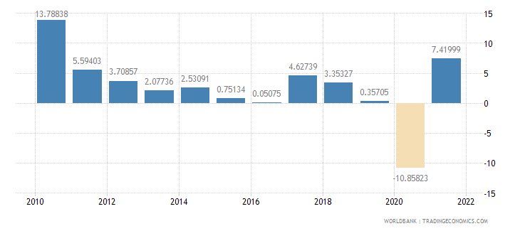 canada imports of goods and services annual percent growth wb data