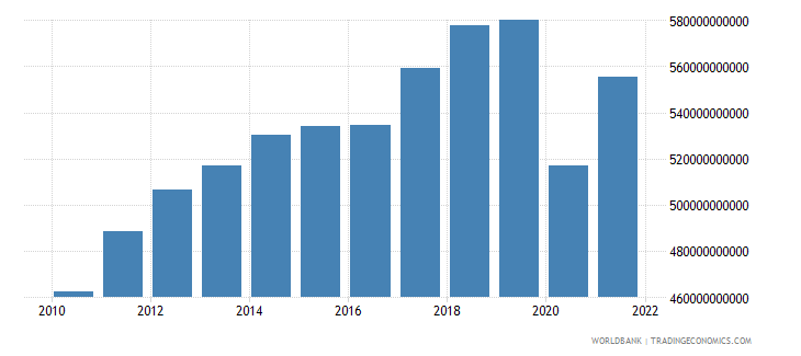 canada imports of goods and services constant 2000 us dollar wb data