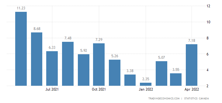 Canada Industrial Production