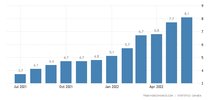 Canada Inflation Rate
