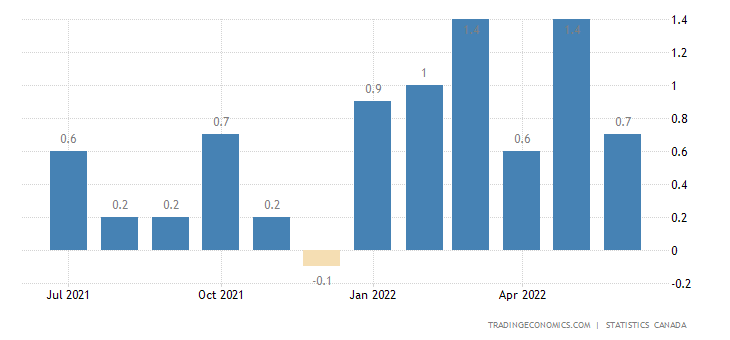 Canada Inflation Rate MoM