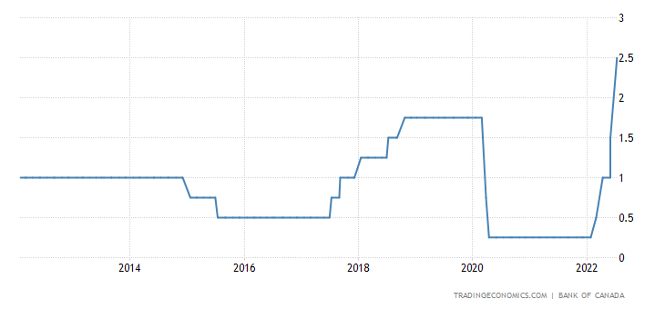 Interest rates forex in canada