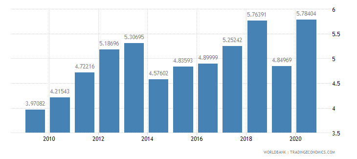 canada merchandise exports to developing economies in east asia  pacific percent of total merchandise exports wb data
