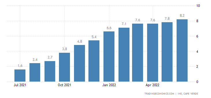 Cape Verde Inflation Rate