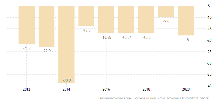 Cayman Islands Current Account to GDP