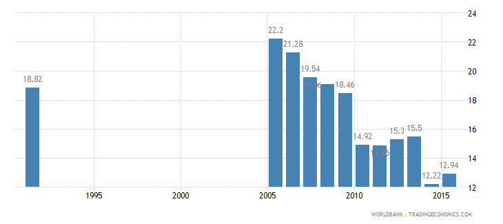 cayman islands employment in industry percent of total employment wb data