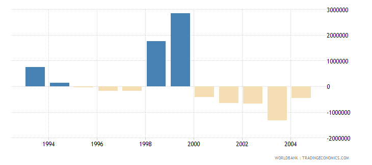 cayman islands net bilateral aid flows from dac donors european commission us dollar wb data