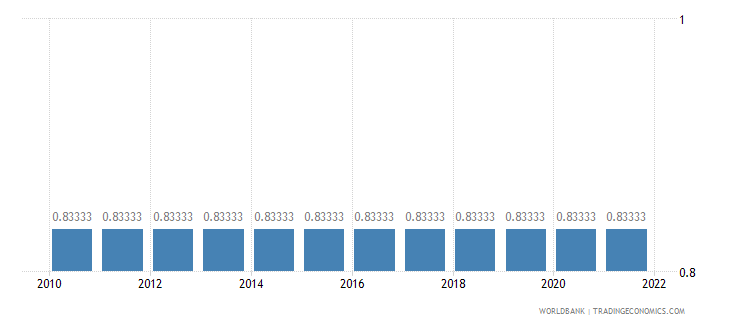 cayman islands official exchange rate lcu per us dollar period average wb data