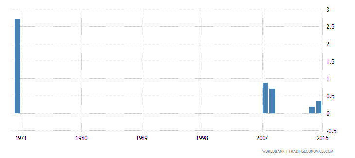 cayman islands uis percentage of population age 25 with no schooling female wb data