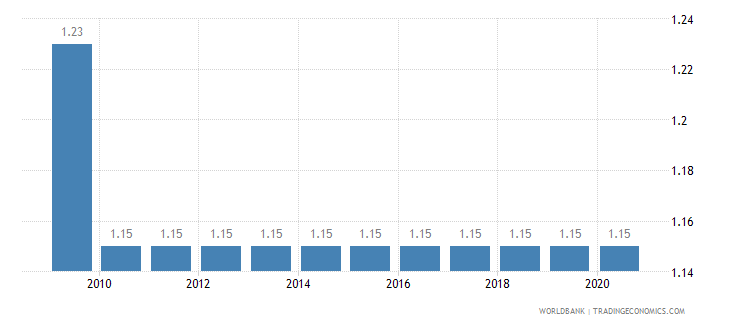 central african republic adjusted savings education expenditure percent of gni wb data