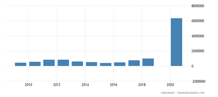 central african republic adjusted savings mineral depletion us dollar wb data