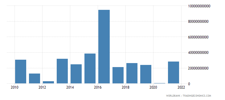 central african republic changes in inventories constant lcu wb data