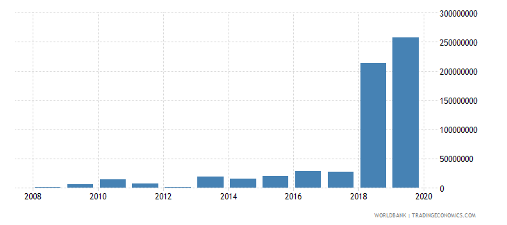 central african republic changes in inventories us dollar wb data