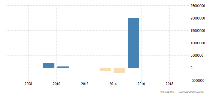 central african republic commercial banks and other lending ppg  plus  png nfl us dollar wb data