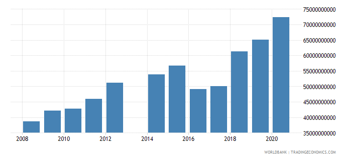 central african republic compensation of employees current lcu wb data